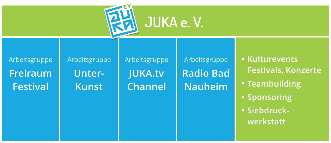 JUKA Organigramm
